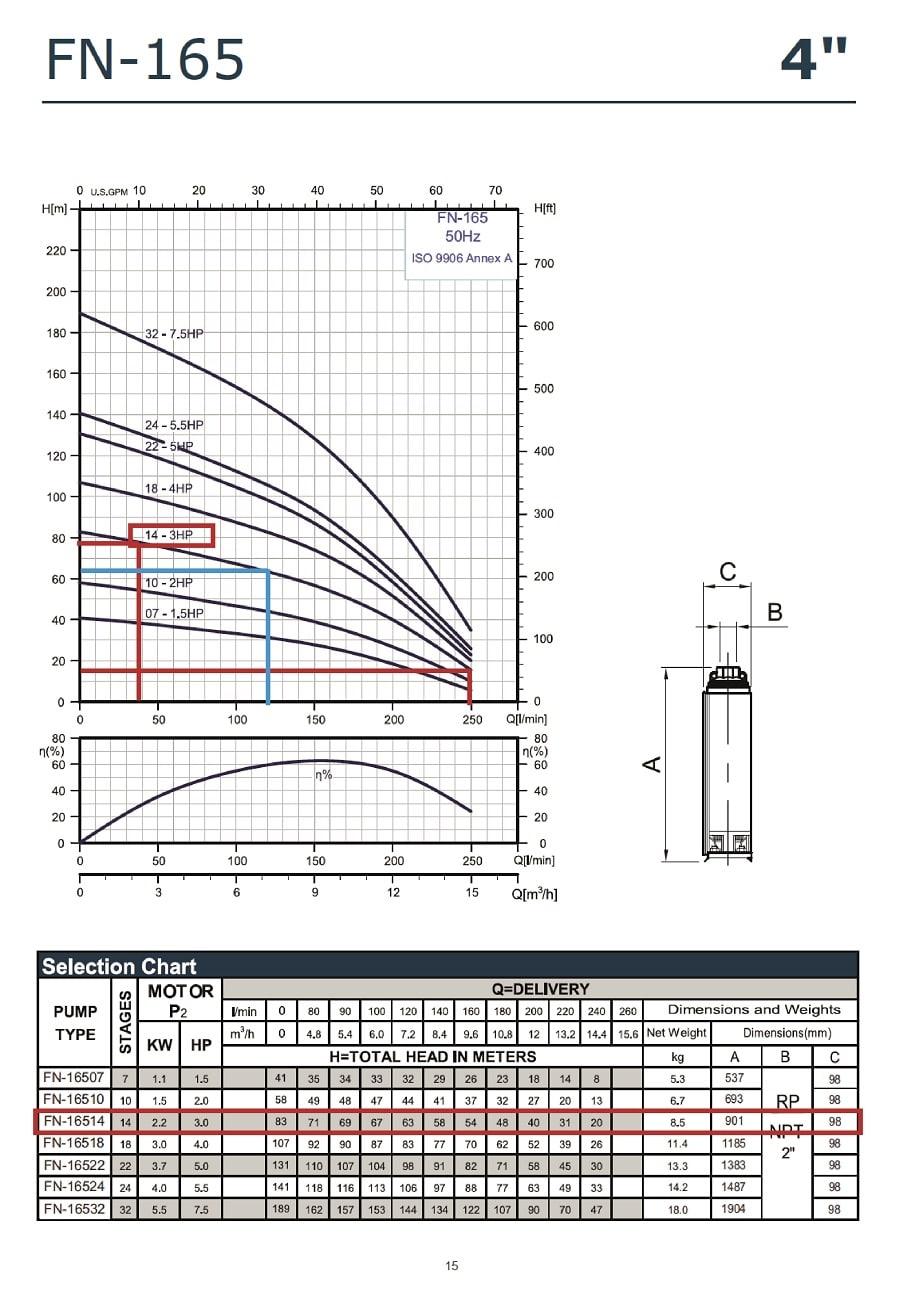 Grafic functionare H/Q pentru pompa submersibila APD 4 FN 16514