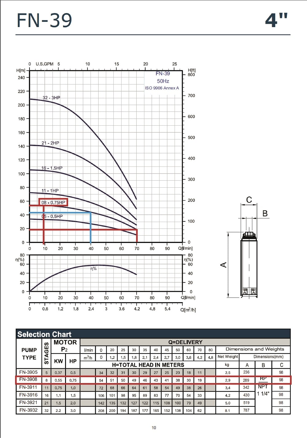 Grafic functionare H/Q pentru pompa submersibila APD 4 Fn 3908