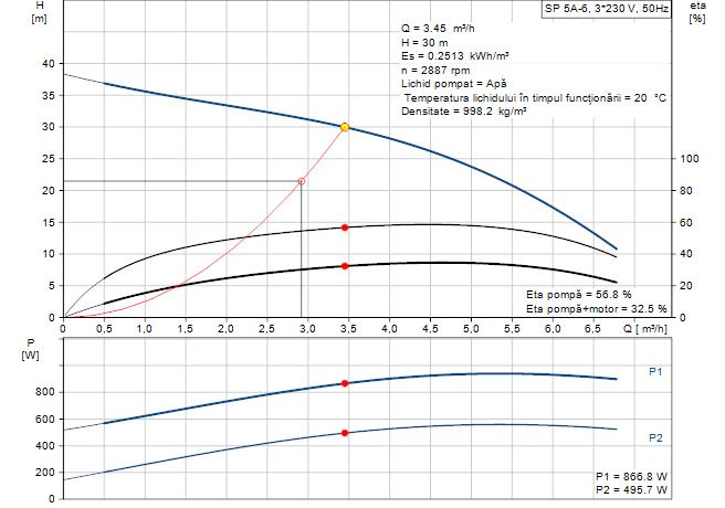 Grafic functionare H/Q pentru pompa submersibila GRUNDFOS SP 5A 6