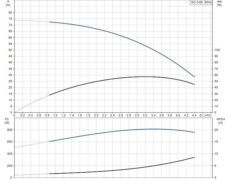 Grafic functionare H/Q pentru pompa submersibila GRUNDFOS SQ 3 55