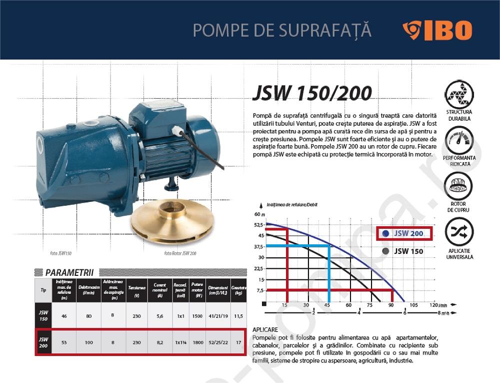 Grafic functionare H/Q pentru pompa centrifugala IBO JSW 200