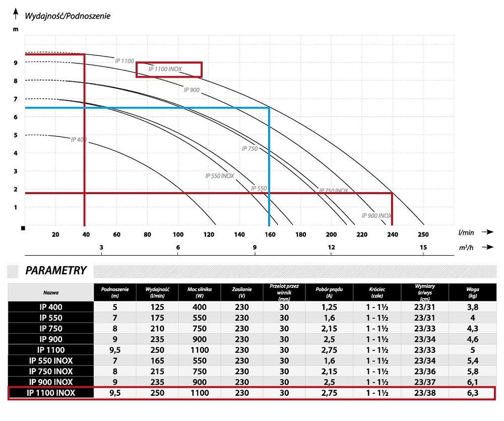 Grafic debit pentru pompa pentru fantana ibo ip 1100 inox