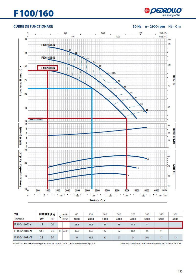 Grafic functionare H/Q pentru pompa centrifugala autoamorsanta PEDROLLO F 100 160 C
