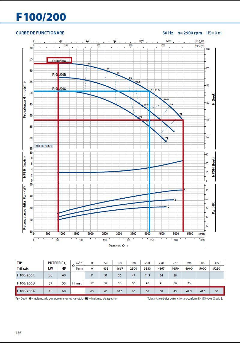 Grafic functionare H/Q pentru pompa centrifugala autoamorsanta PEDROLLO F 100 200 A
