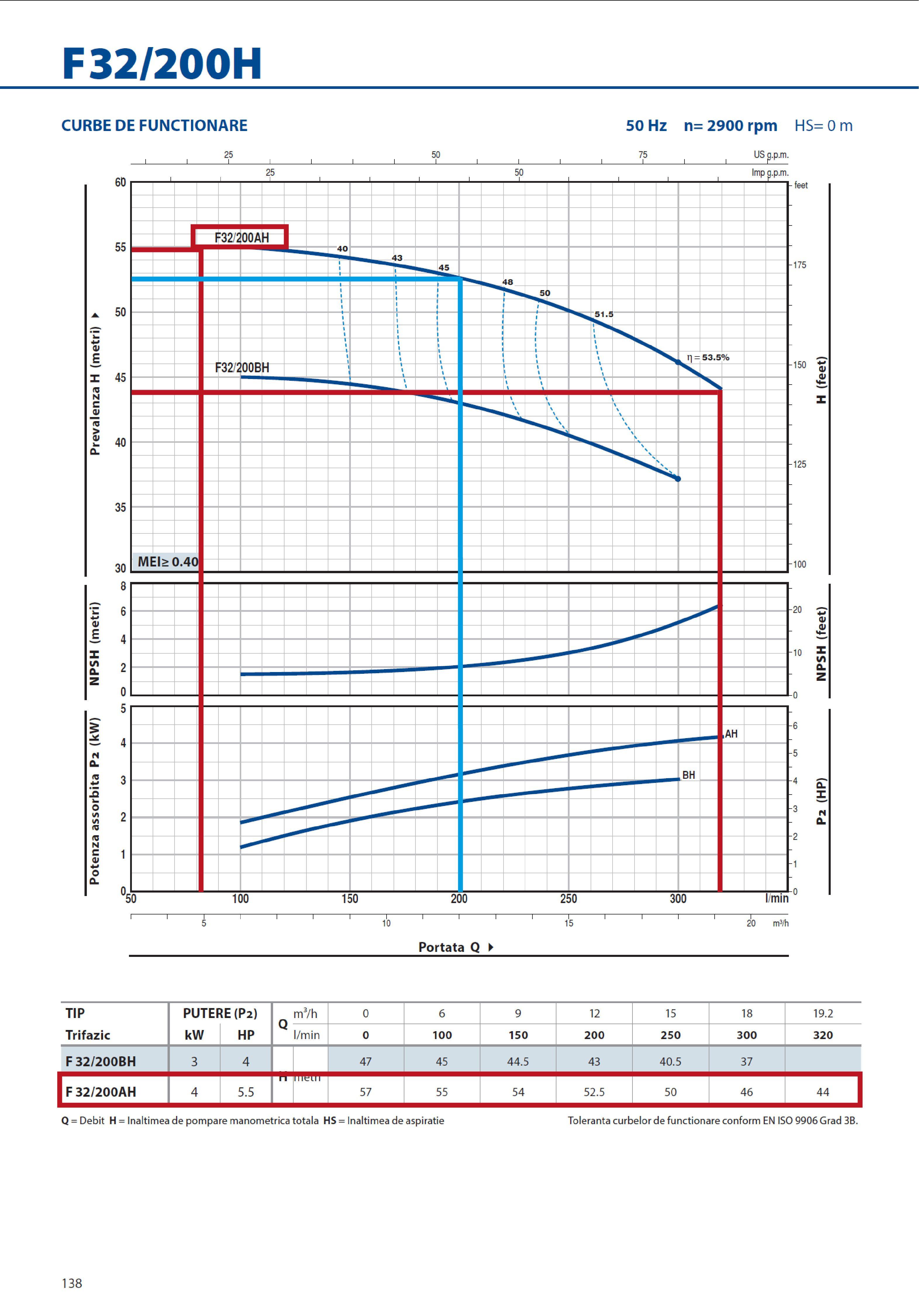 Grafic functionare H/Q pentru pompa centrifugala autoamorsanta PEDROLLO F 32 200 AH