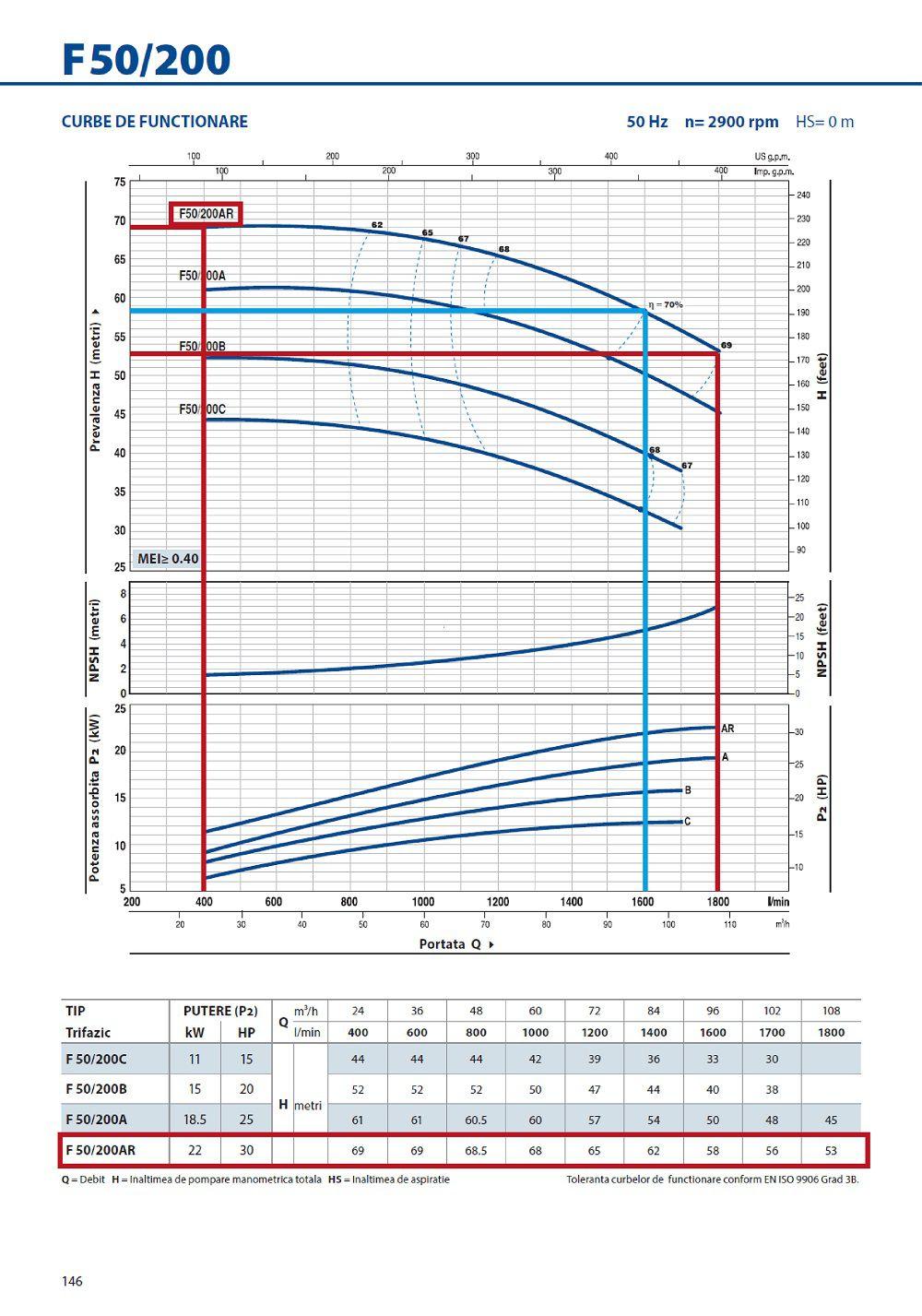 Grafic functionare H/Q pentru pompa centrifugala autoamorsanta PEDROLLO F 50 200 AR