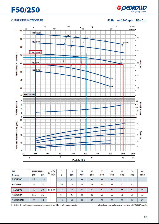 Grafic functionare H/Q pentru pompa centrifugala autoamorsanta PEDROLLO F 50 250 B