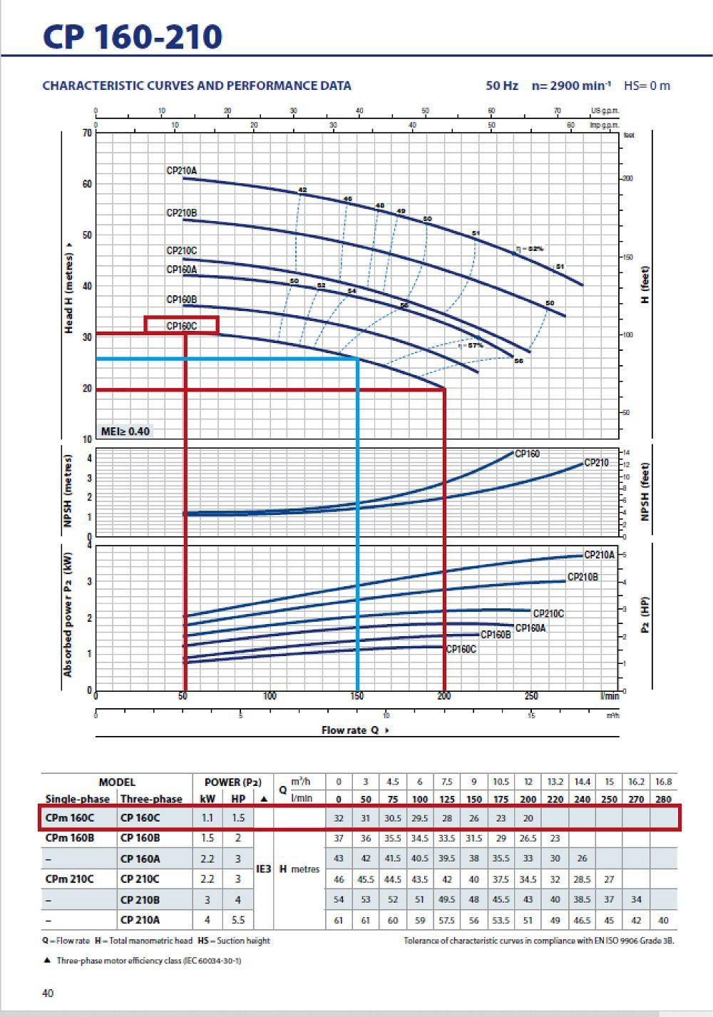 Grafic functionare H/Q pentru pompa centrifugala Pedrollo cp-m-160-c