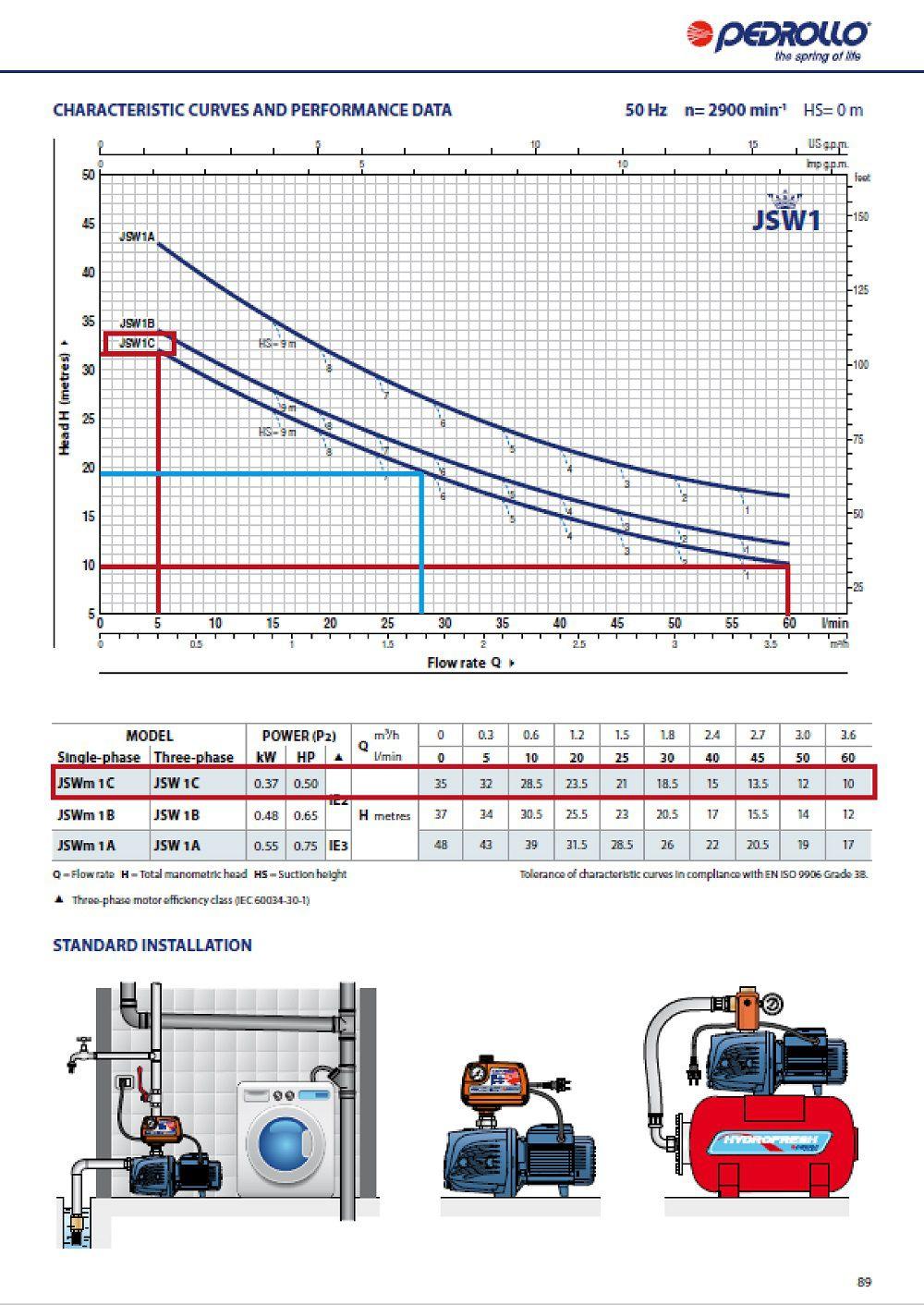 Grafic functionare H/Q pentru pompa centrifugala autoamorsanta PRDROLLO JSW M 1CX