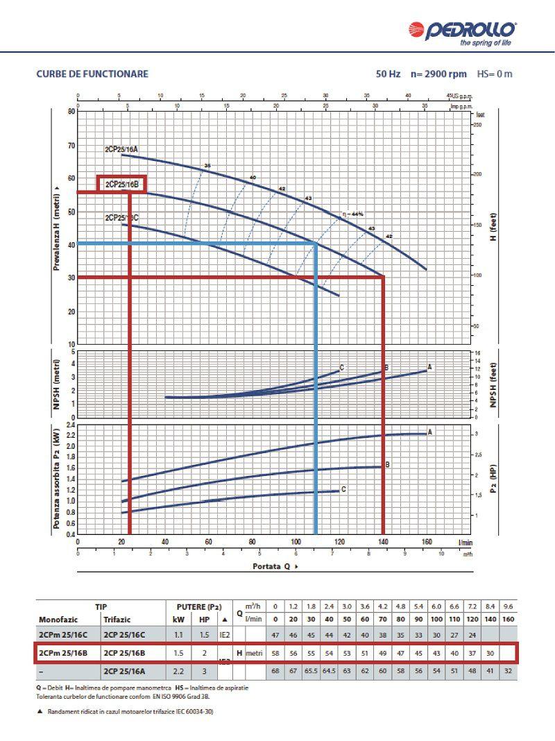 Grafic functionare H/Q pentru pompa centrifugala Pedrollo 2cp-25-16-b
