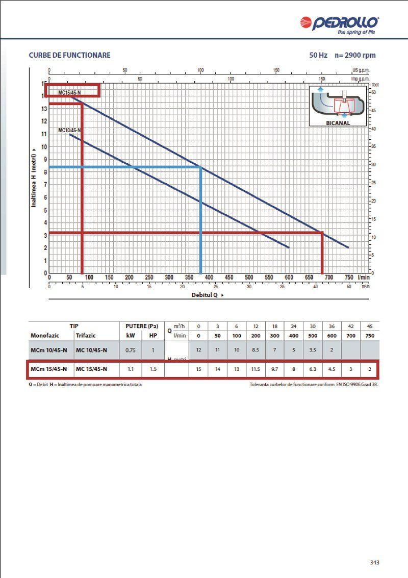 Grafic functionare H/Q pentru pompa submersibila apa murdare PEDROLLO MC 15 45 N
