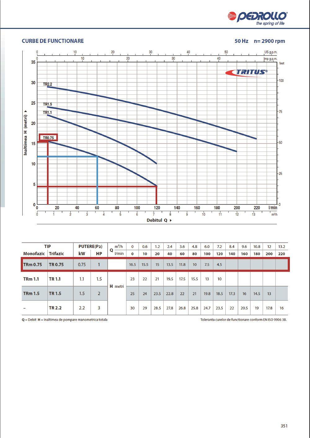 Grafic functionare H/Q pentru pompa submersibila apa murdare PEDROLLO TR 0 75
