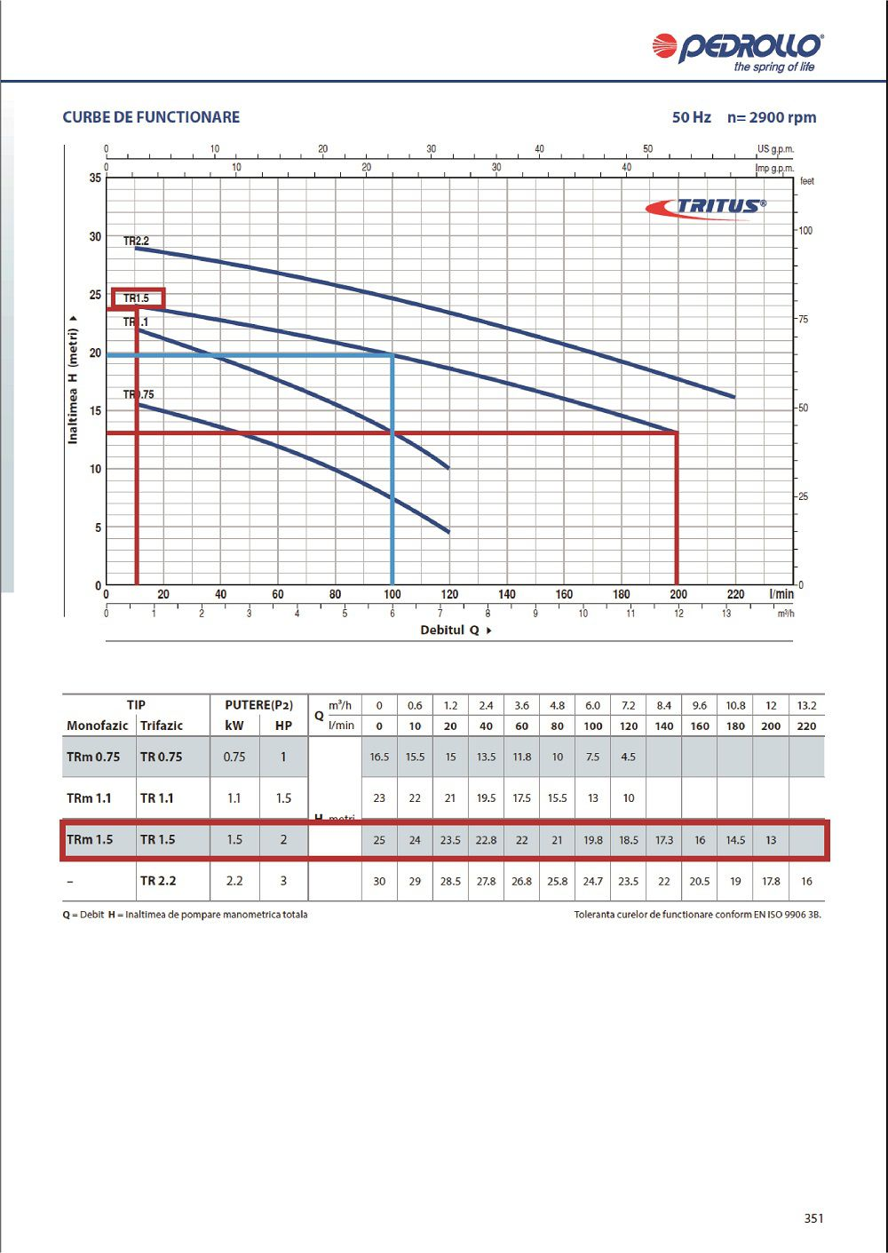 Grafic functionare H/Q pentru pompa submersibila apa murdare PEDROLLO TR 1 5