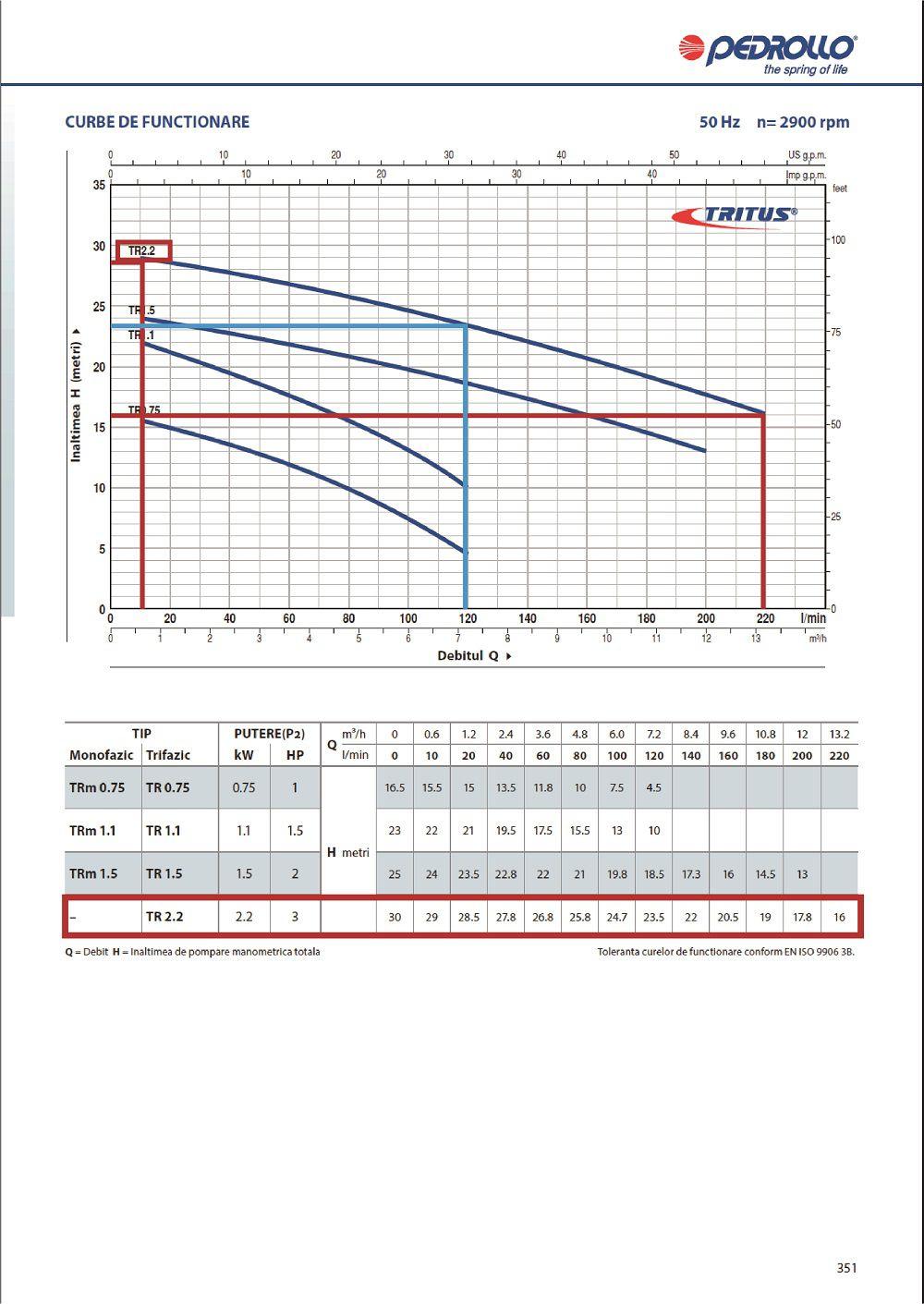 Grafic functionare H/Q pentru pompa submersibila apa murdare PEDROLLO TR 2 2