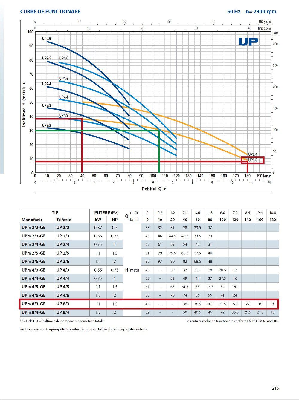 Curba de functionare debit/presiune pentru pompa submersibila cu plutitor Pedrollo UP 8-3 GE