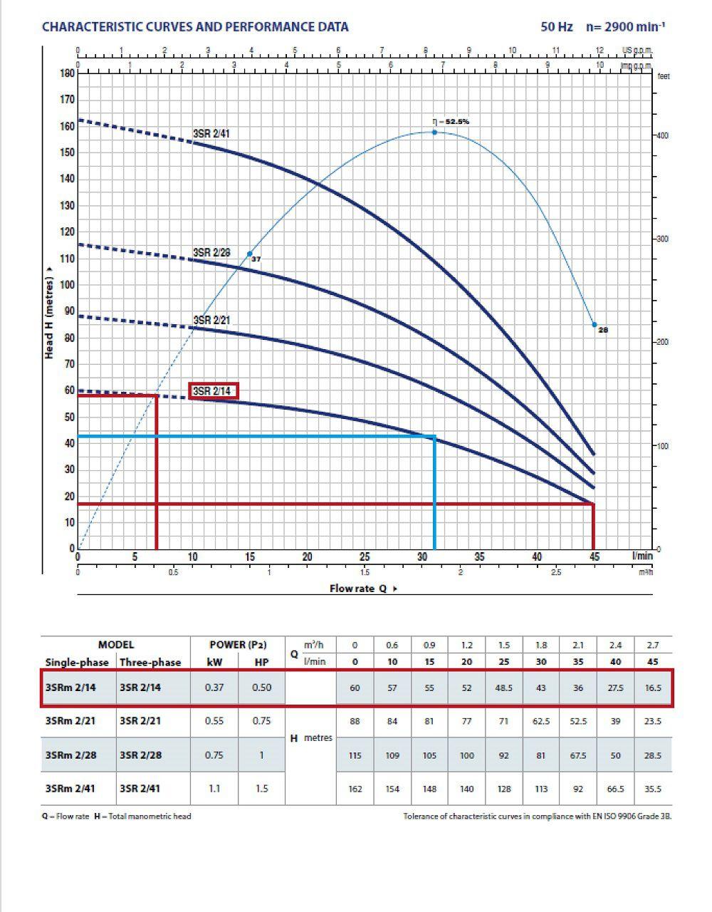 Grafic functionare H/Q pentru pompa submersibila Pedrollo 3sr-m-2-14