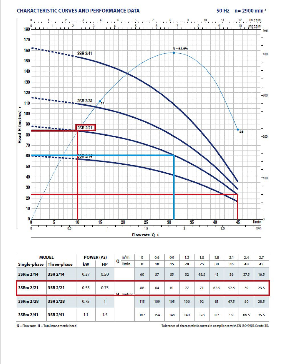 Grafic functionare H/Q pentru pompa submersibila foraje PEDROLLO 3SR M 2 21