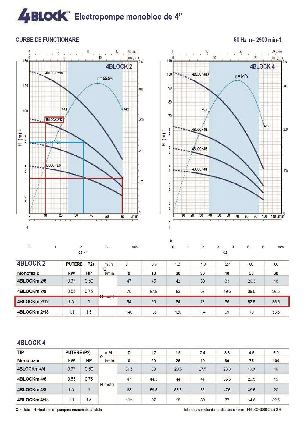 Grafic functionare H/Q pentru pompa submersibila Pedrollo 4blockm 2-12