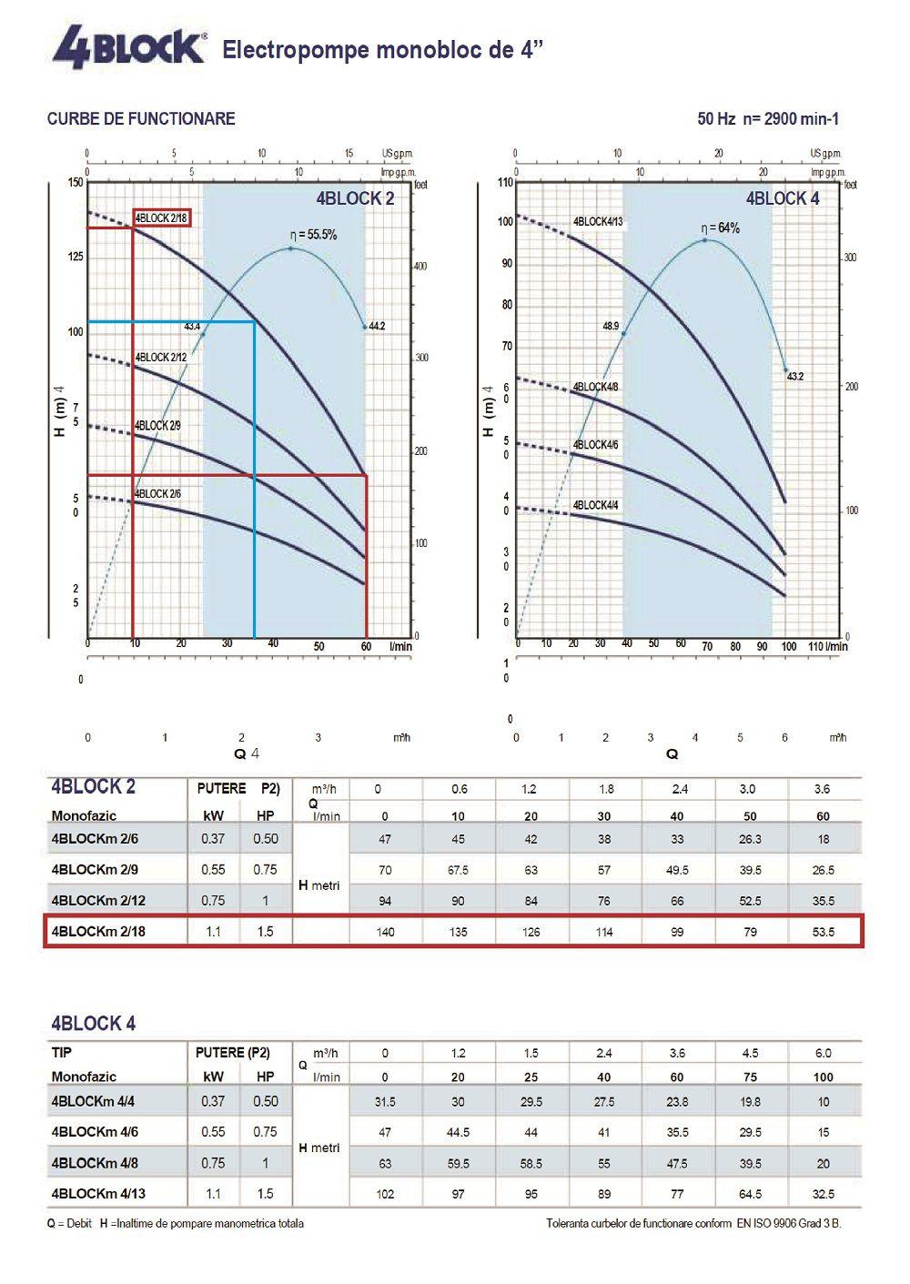 Grafic functionare debit si inaltime de pompare pentru pompa submersibila Pedrollo 4blockm 2-18