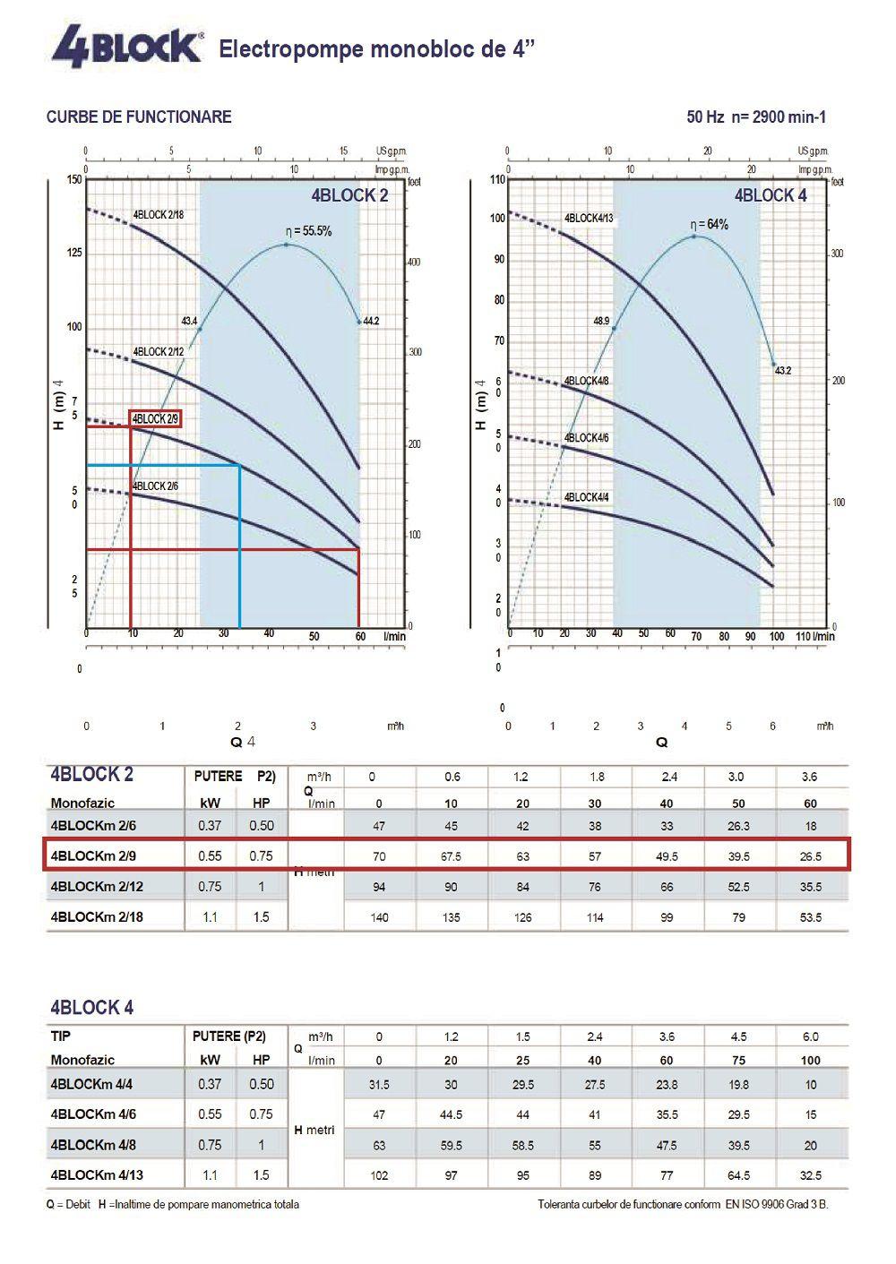 Grafic parametri H/Q pentru pompa submersibila Pedrollo 4blockm 2-9