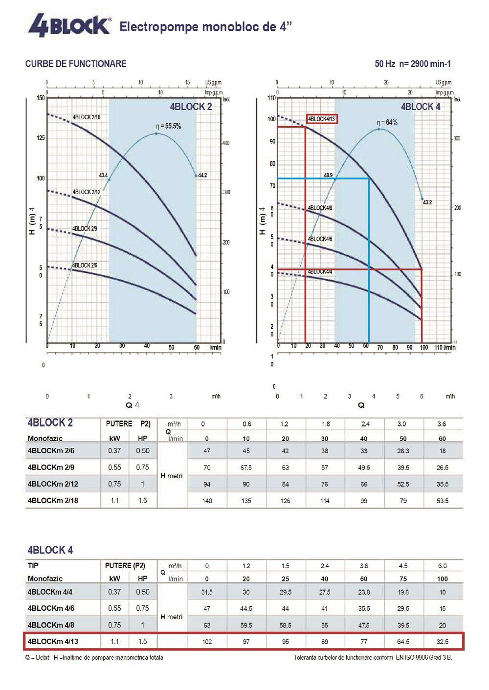 Curba functionare H/Q pentru pompa submersibila Pedrollo 4blockm 4-13