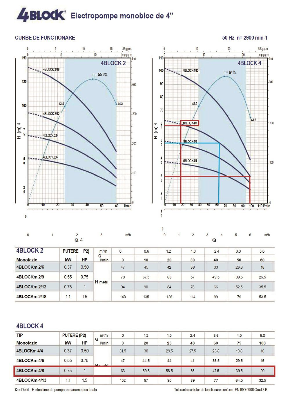 Grafic functionare H/Q pentru pompa submersibila Pedrollo 4block m 4-8