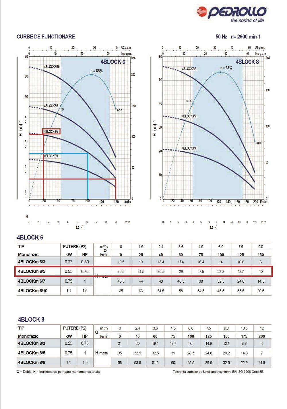 Grafic functionare H/Q pentru pompa submersibila foraje Pedrollo 4blockm 6-5