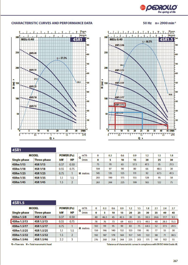 Grafic functionare H/Q pentru pompa submersibila fantani pedrollo 4sr 1.5 13