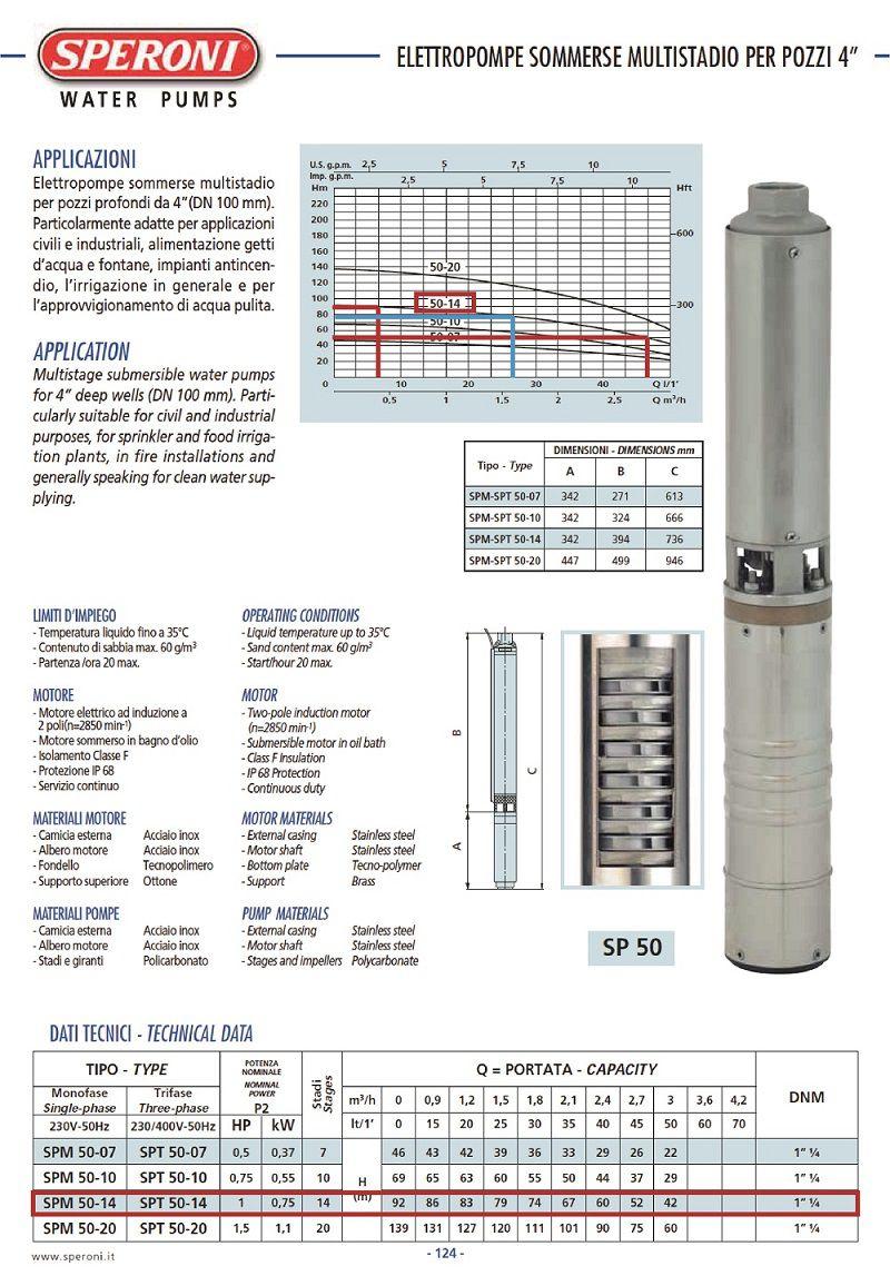 Grafic functionare H/Q pentru pompa submersibila pentru fantani SPERONI SPM 50 14