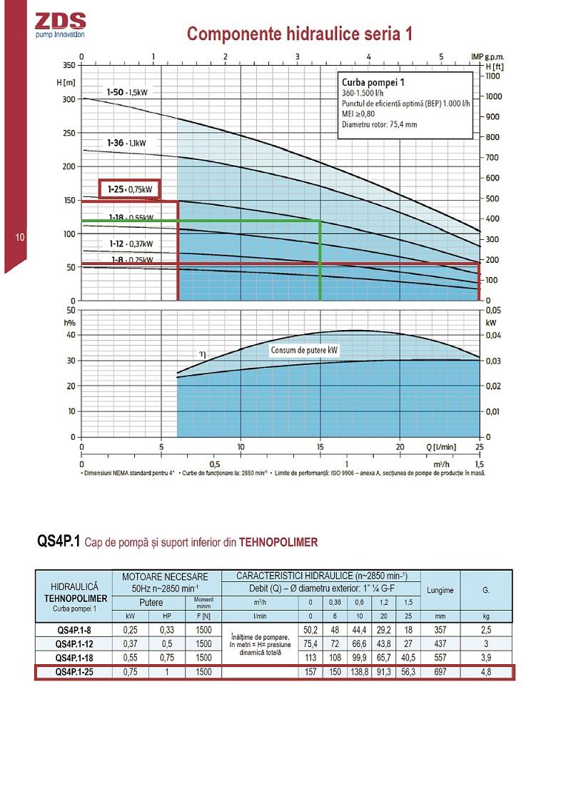 Grafic functionare H/Q pentru pompa submersibila ZDS QPGO P 1 25