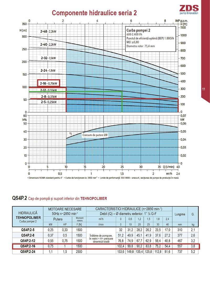 Curba functionare debit/inaltime refuare pentru pompa submersibila ZDS QPGO P 2 16