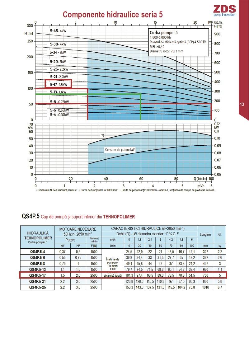 Grafic pompare debit/inaltime de pompare pentru pompa submersibila pentru  ZDS QPGO P 5 17